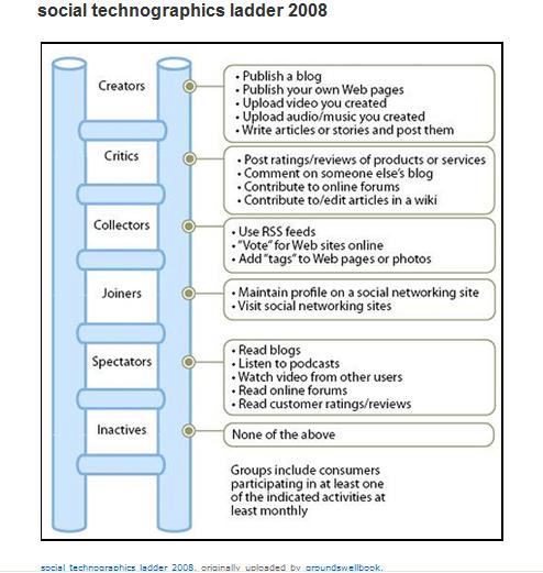 Social_Technographics_Ladder_2008